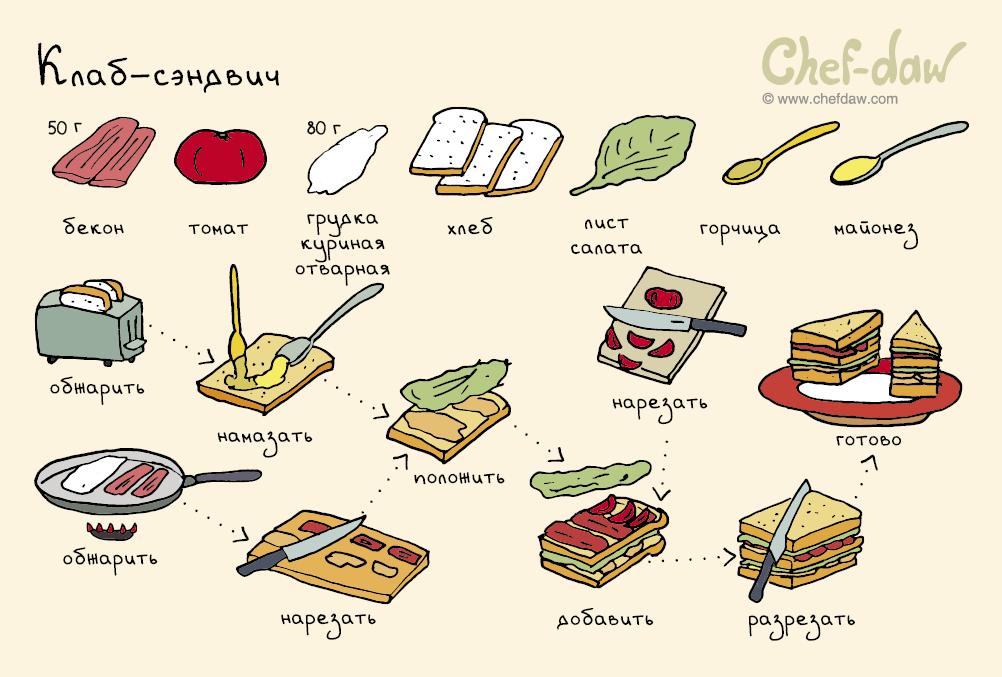Вкусный простой завтрак рецепт с пошагово в